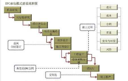 江苏EPC施工设计